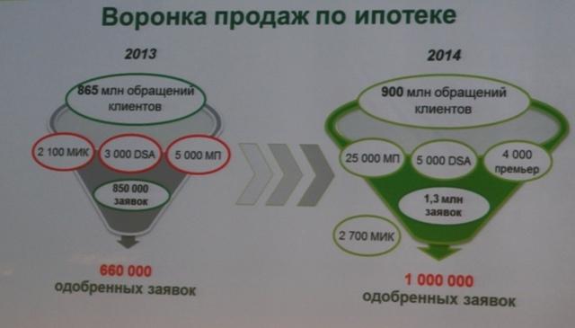 воронка продаж ипотеки Сбербанка в 2014 году