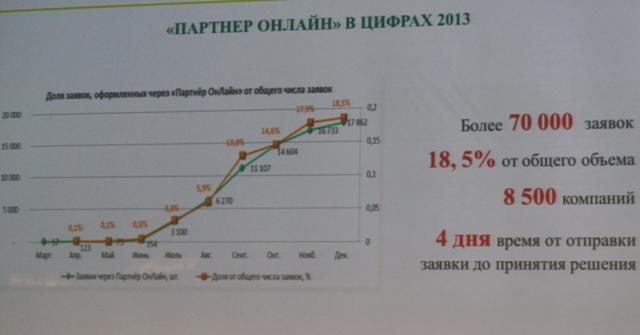 График развития системы ипотеки Сбербанка
