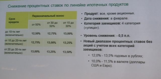 Снижение процентных ставок на ипотеку сбербанка в 2014