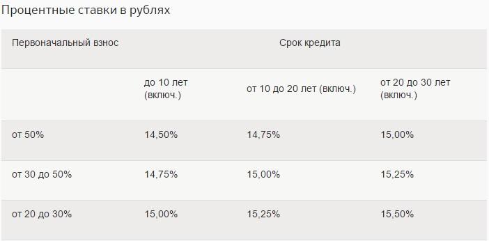 проценты Сбербанка Россия