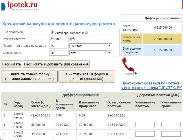 дифференцированные платежи калькулятор